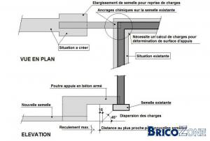 Fondation pour extension for Agrandissement maison joint de dilatation