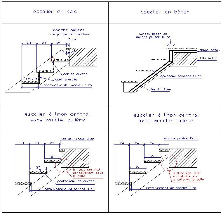 calcul balancement escalier demi tournant. Black Bedroom Furniture Sets. Home Design Ideas