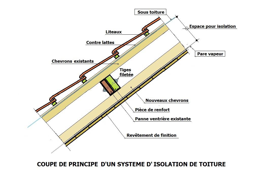 - DETAIL Isolation toiture entre chevrons.jpg